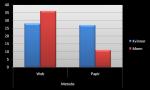 Graf som viser fordeling av svar på innsamlingskanal og kjønn